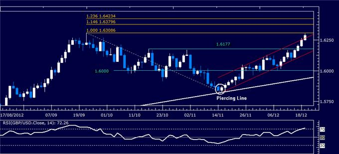 Forex_Analysis_GBPUSD_Classic_Technical_Report_12.19.2012_body_Picture_1.png, Forex Analysis: GBP/USD Classic Technical Report 12.19.2012