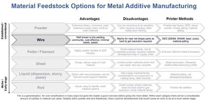 """Summary of material feedstock options for metal additive manufacturing, with wire feedstocks highlighted. For more information see the IDTechEx Research report """"Metal Additive Manufacturing 2020-2030"""" (www.IDTechEx.com/MetalAM) (PRNewsfoto/IDTechEx)"""