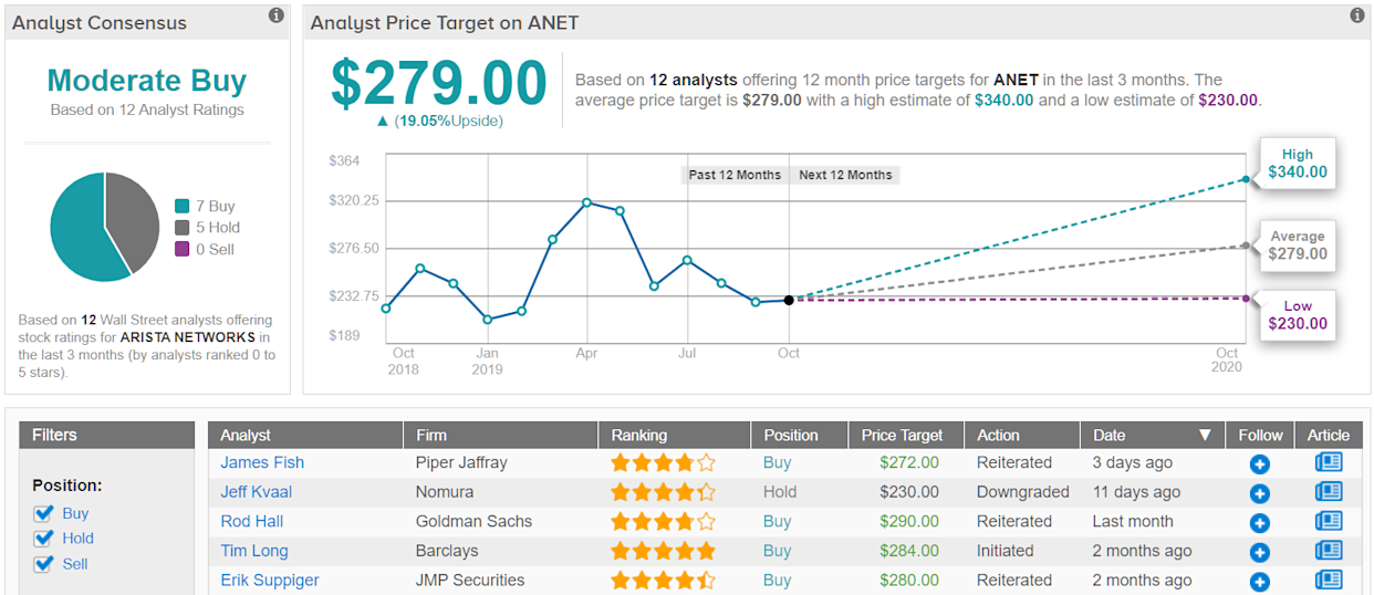 Arista Networks ANET price target