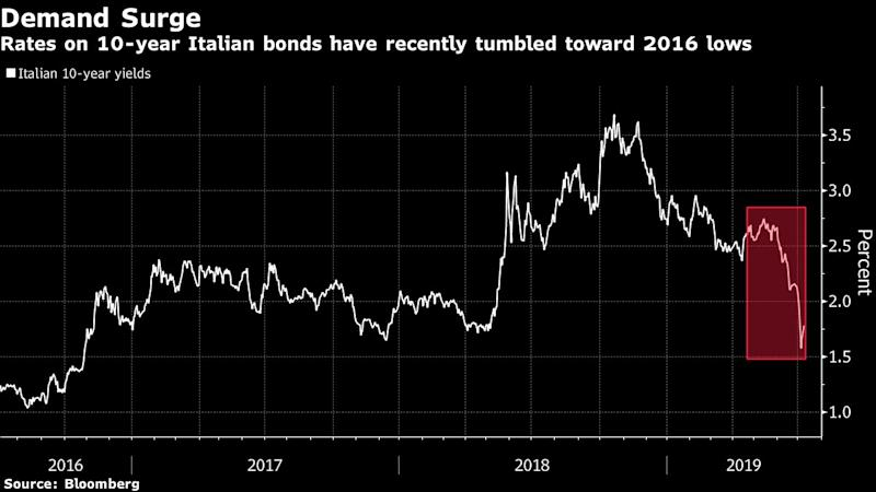 """(Bloomberg) -- Italy is locking in lower borrowing costs, the latest European country to take advantage of plunging bond yields.The nation received nearly 17 billion euros ($19.1 billion) in orders at an offering of 3 billion euros of an existing 50-year security. It also plans to issue three- and seven-year notes this week, after yields fell to the lowest since before the populist coalition came to power in June 2018.Bond yields have dropped to record lows across Europe on expectations of further stimulus from the European Central Bank. While Italian bonds lagged behind the rally in the first half of the year, they have been the best performers this month after Rome avoided punishment from the European Commission over its budget deficit and as investors sought exposure to some of the highest yields still on offer in Europe.""""The announcement perfectly encapsulates the yield grab that has been galvanized by the recent dovish shift on the part of the Fed and the ECB,"""" Rabobank International strategists led by Richard McGuire wrote in a note to clients. """"The decision to tap the 50-year is reflective of investor appetite for both risk and duration.""""Italy has mandated banks including Citigroup Inc., Goldman Sachs Group Inc. and UniCredit SpA for selling debt maturing in 2067 with a coupon of 2.80%, according to a statement. The initial price guidance was revised lower to 11 basis points over the 30-year yield, which is currently at 2.76%. The security was last tapped in January 2018 for 880 million euros.Benchmark Italian 10-year yields are at 1.73%, with the premium over German bunds, a key gauge of risk sentiment, at 209 basis points. The spread touched 194 basis points last week, the lowest level in over a year.Both Spain and France auctioned debt at record-low borrowing costs on Thursday. Investors are turning to peripheral euro-area bonds as the yields on German bunds are hovering around the European Central Bank's -0.4% deposit rate.""""In a world where the outstandin"""