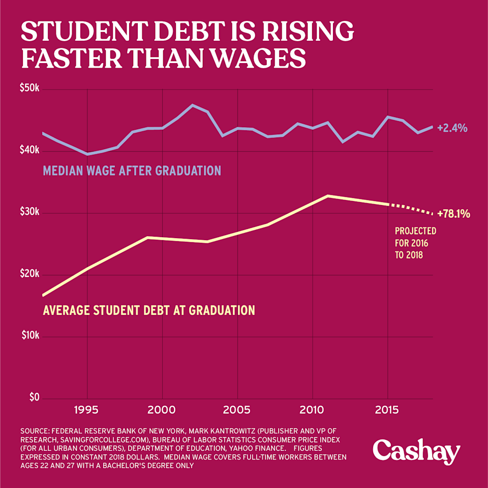 Student debt keeps rising. (Graphic: David Foster/Cashay)