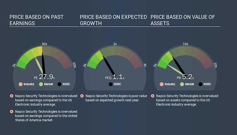 NasdaqGS:NSSC Price Estimation Relative to Market, February 20th 2020