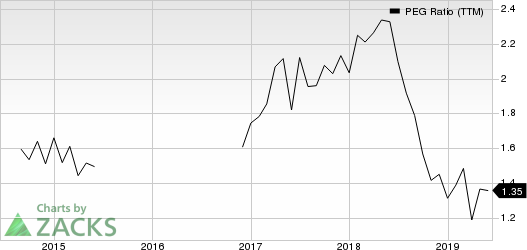 First Business Financial Services, Inc. PEG Ratio (TTM)