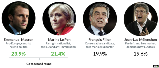 French Election: winners and losers