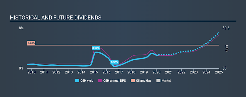 ASX:OSH Historical Dividend Yield, February 27th 2020