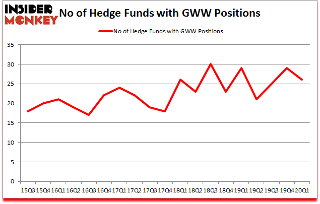 Is GWW A Good Stock To Buy?