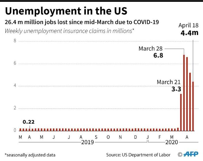Weekly claims for unemployment insurance in the United States (AFP Photo/Jonathan WALTER)