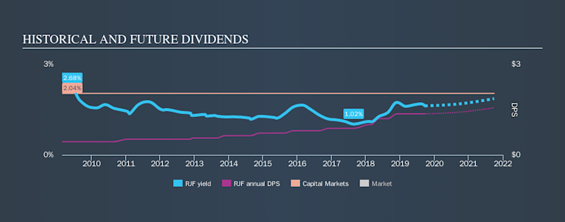 NYSE:RJF Historical Dividend Yield, September 25th 2019