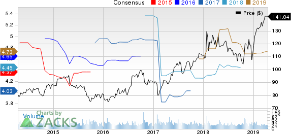 Varian Medical Systems, Inc. Price and Consensus