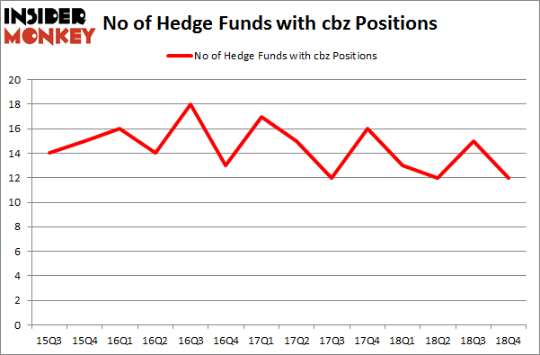 No of Hedge Funds with CBZ Positions