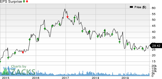 Hawaiian Holdings, Inc. Price and EPS Surprise