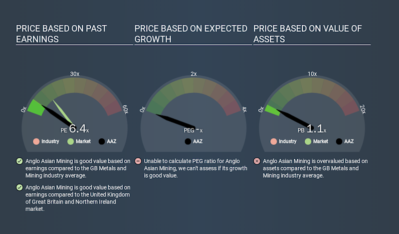 AIM:AAZ Price Estimation Relative to Market, March 17th 2020