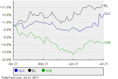 CLX,EL,SNE Relative Performance Chart