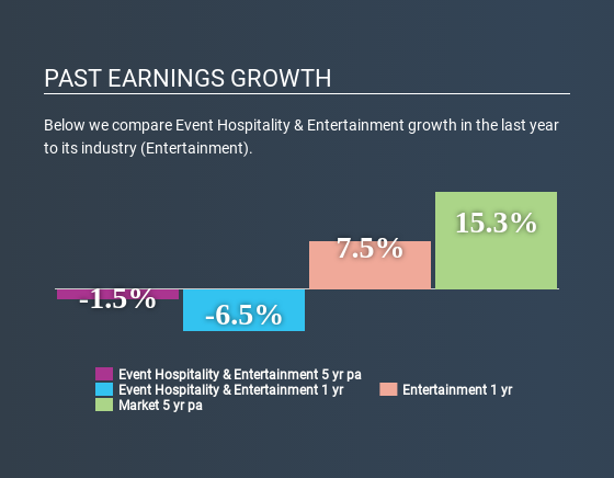 ASX:EVT Past Earnings Growth July 1st 2020