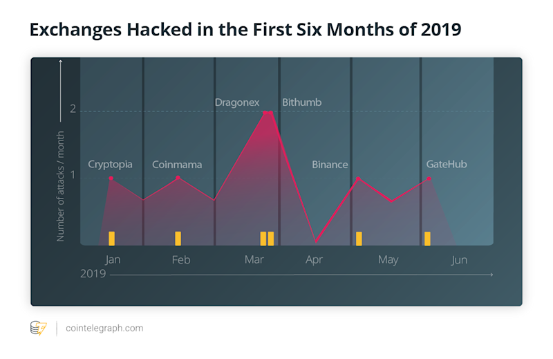 Exchanges Hacked in the First Six Months of 2019