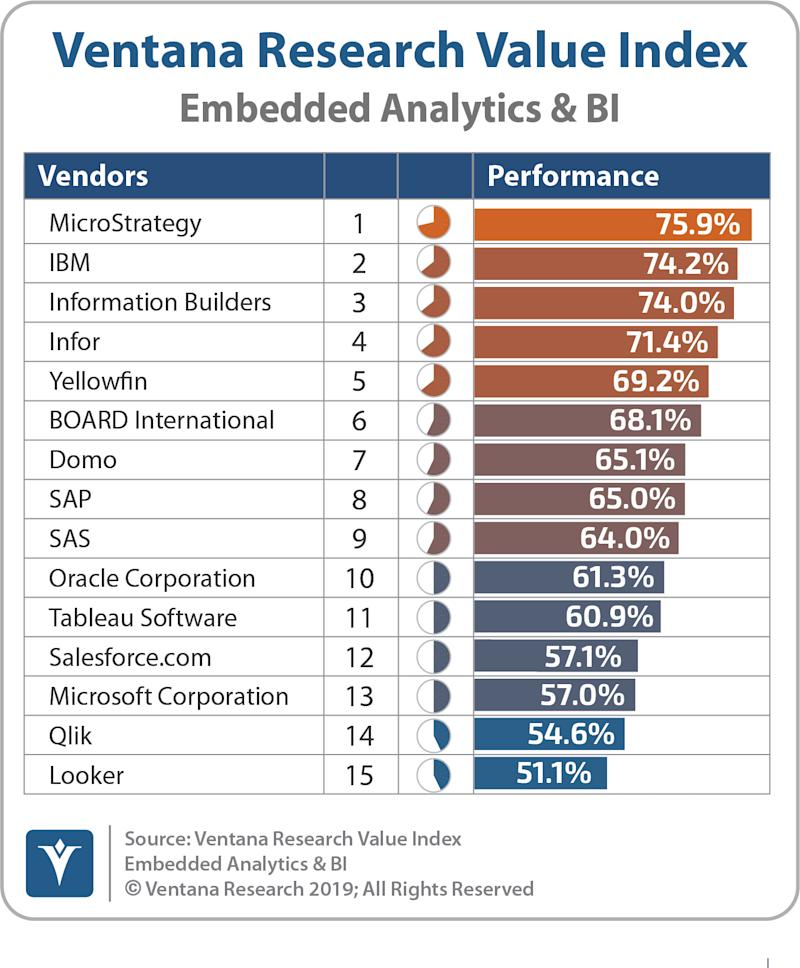 Ventana Research Ranks MicroStrategy #1 Overall Value Index Leader in Embedded Analytics and BI