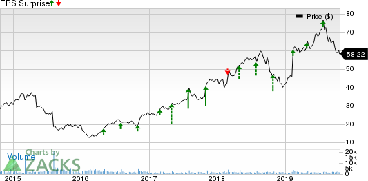 TriNet Group, Inc. Price and EPS Surprise
