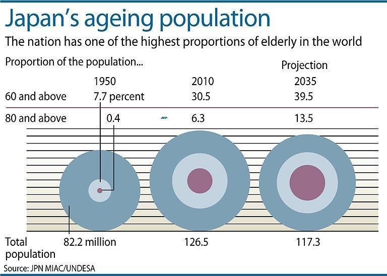 """Graphic charting the increasing proportion of elderly in the Japanese population. Japan's finance minister Taro Aso has said the elderly should be allowed to """"hurry up and die"""" instead of costing the government money for end-of-life medical care"""