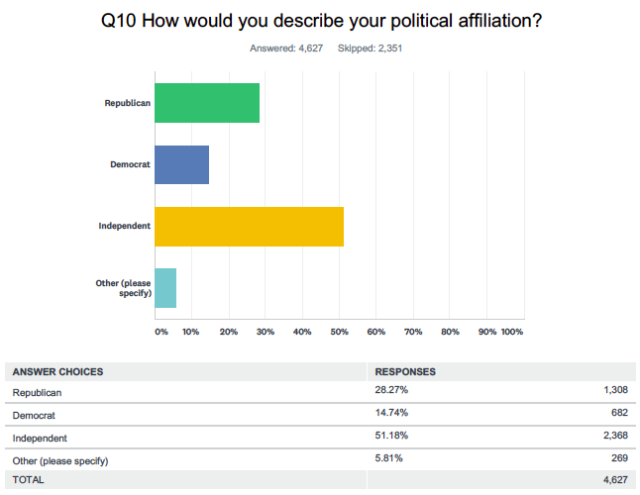Source: Yahoo Finance poll conducted online via SurveyMonkey Dec. 17 & 18