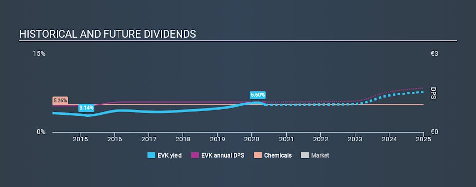 XTRA:EVK Historical Dividend Yield May 25th 2020