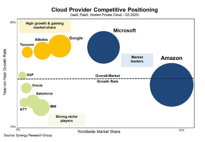 Synergy Research cloud infrastructure relative market positions. Amazon is the largest circle followed by Microsoft.