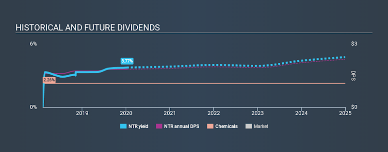 TSX:NTR Historical Dividend Yield, January 9th 2020