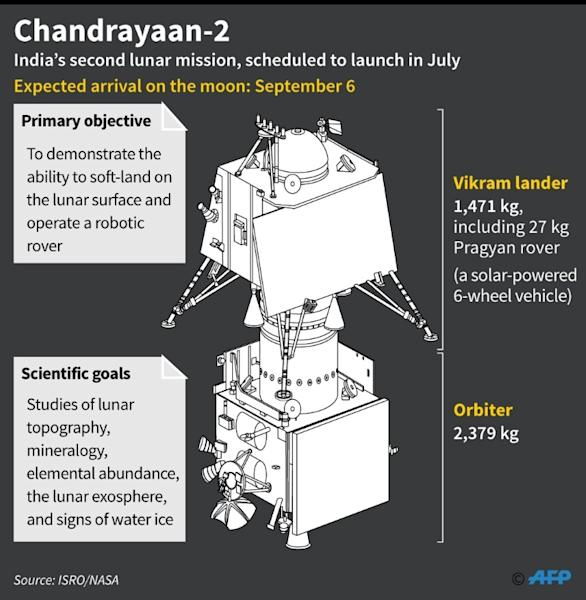 India's lunar lander and orbiter (AFP Photo/Laurence CHU)