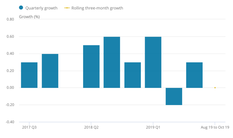 Growth was flat over the three months to October. Chart: ONS