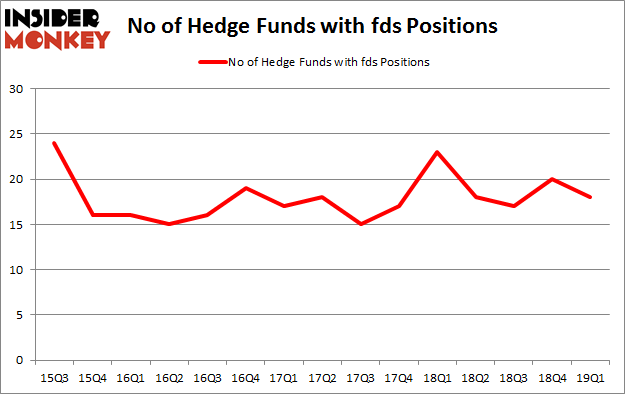 No of Hedge Funds with FDS Positions