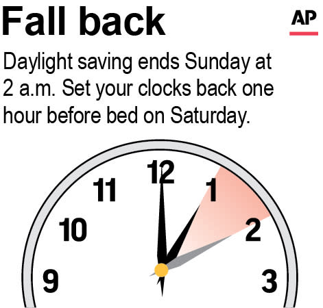Graphic is a reminder that daylight saving time is ending and to turn the clocks back one hour.