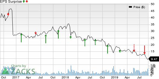 Lions Gate Entertainment Corp. Price and EPS Surprise