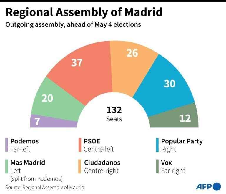 Composition of the outgoing regional Assembly of Madrid in Spain