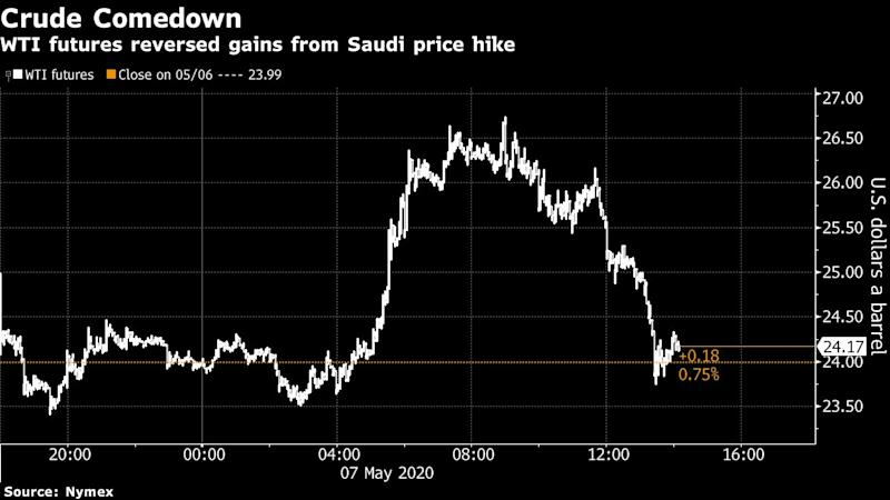 Oil Slips With Glut Concerns Reversing Saudi Price Hike Boost
