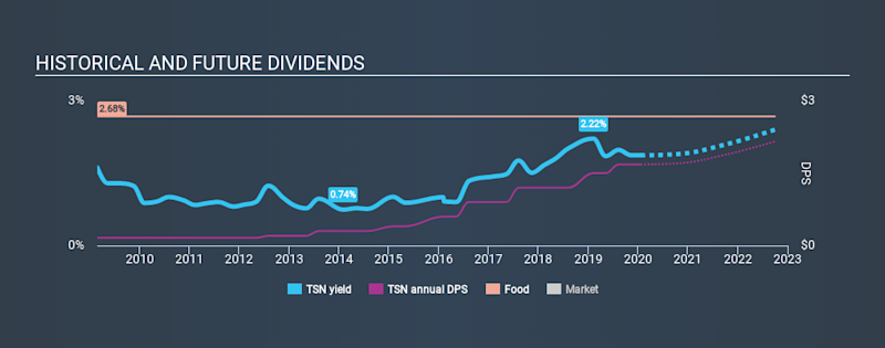NYSE:TSN Historical Dividend Yield, January 21st 2020