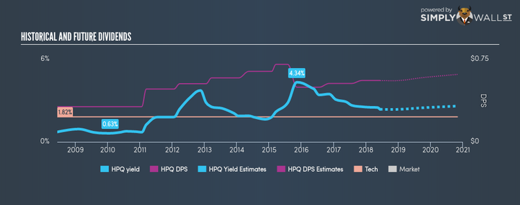 NYSE:HPQ Historical Dividend Yield Jun 8th 18