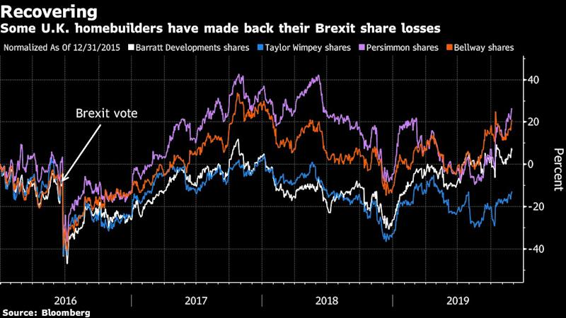 For U.K. Housebuilder Stocks, Election Is Still All About Brexit