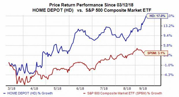 Shares of Home Depot (HD) surged over 2.5% in morning trading Monday to hit a new 52-week and all-time high. The question for investors is should they consider buying Home Depot stock at the moment?