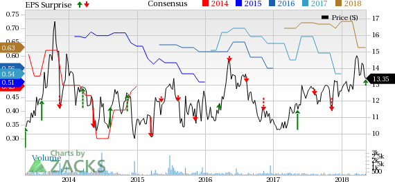 Consolidated Water's (CWCO) Q1 earnings benefit from the strong performance of the Bulk segment.