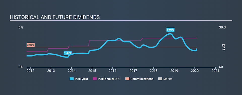 NasdaqGS:PCTI Historical Dividend Yield, February 2nd 2020