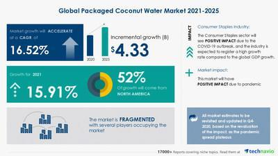Technavio announced its latest market research report titled Packaged Coconut Water Market by Product and Geography - Forecast and Analysis 2021-2025
