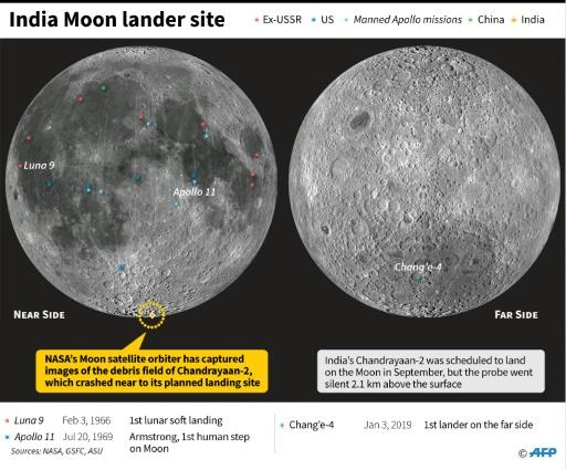 Landing sites for probes and crewed missions on the Moon, including the planned landing point of Indian lunar lander Chandrayaan 2 Vikram, which crashed in September