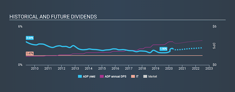 NasdaqGS:ADP Historical Dividend Yield April 10th 2020