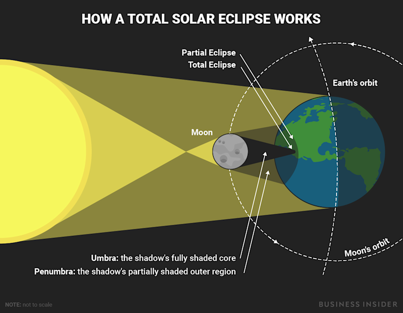 bi_graphics_solareclipse