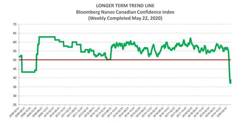 The Bloomberg/Nanos index of Canadian consumer confidence has been recording its lowest levels ever amid the COVID-19 pandemic. (Photo: Nanos Research)