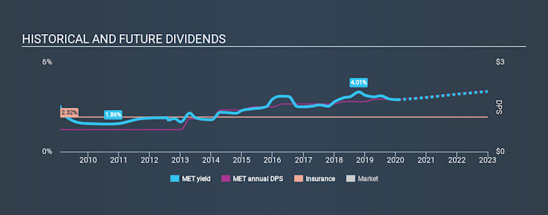 NYSE:MET Historical Dividend Yield, January 30th 2020