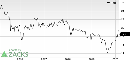 Dynex Capital, Inc. Price