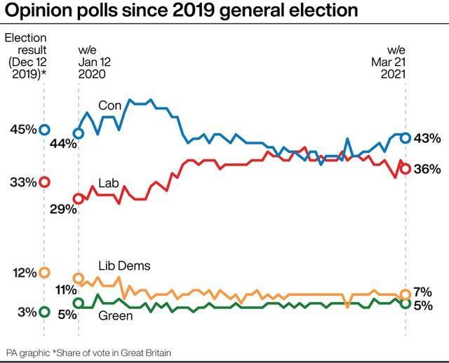 Opinion polls since 2019 general election.