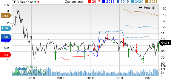 BioMarin Pharmaceutical Inc. Price, Consensus and EPS Surprise