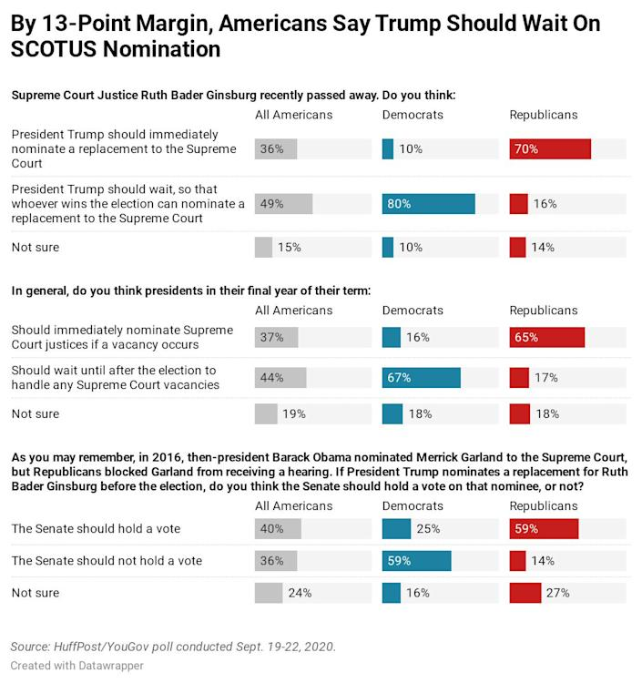 Results of a new HuffPost/YouGov survey on the Supreme Court. (Photo: Ariel Edwards-Levy/HuffPost)