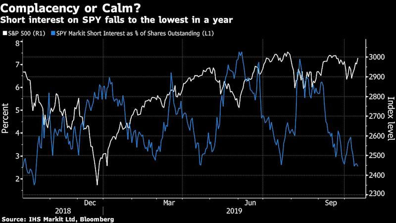 Bets Against U.S. Stocks Sink in `Stubbornly Optimistic' Market